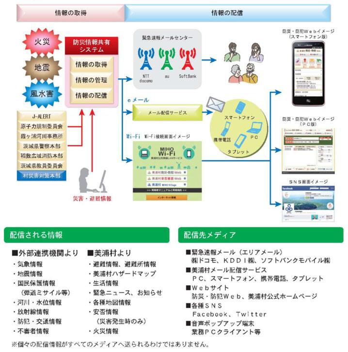 『『『システムの概要』の画像』の画像』の画像