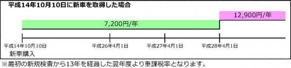 『『平成14年10月10日に新車を取得した場合』の画像』の画像