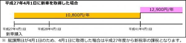 『『平成27年4月1日に新車を取得した場合』の画像』の画像