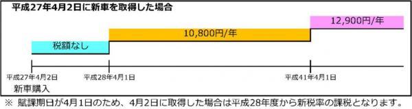 『『平成27年4月2日に新車を取得した場合』の画像』の画像