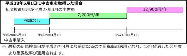 『『平成28年5月1日に中古車を取得した場合』の画像』の画像
