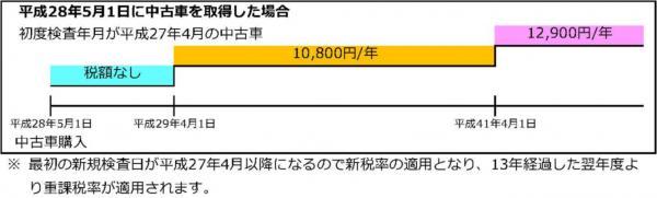 『『平成28年5月1日に中古車を取得した場合2』の画像』の画像