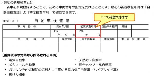 『軽自動車税(新規検査とは)』の画像