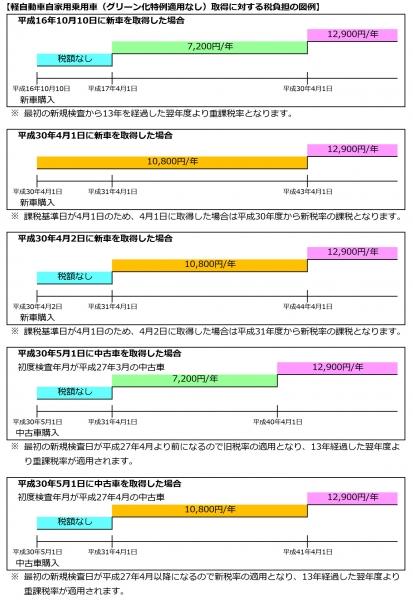『軽自動車税(軽自動車税負担の図例)』の画像