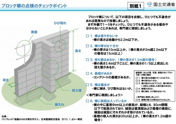 『ブロック塀の安全点検』の画像