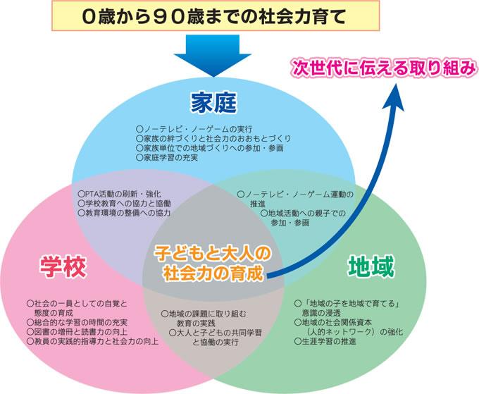 『図2 地域・家庭・学校の連携協働による 「0歳から90歳までの社会力育て」のイメージ』の画像